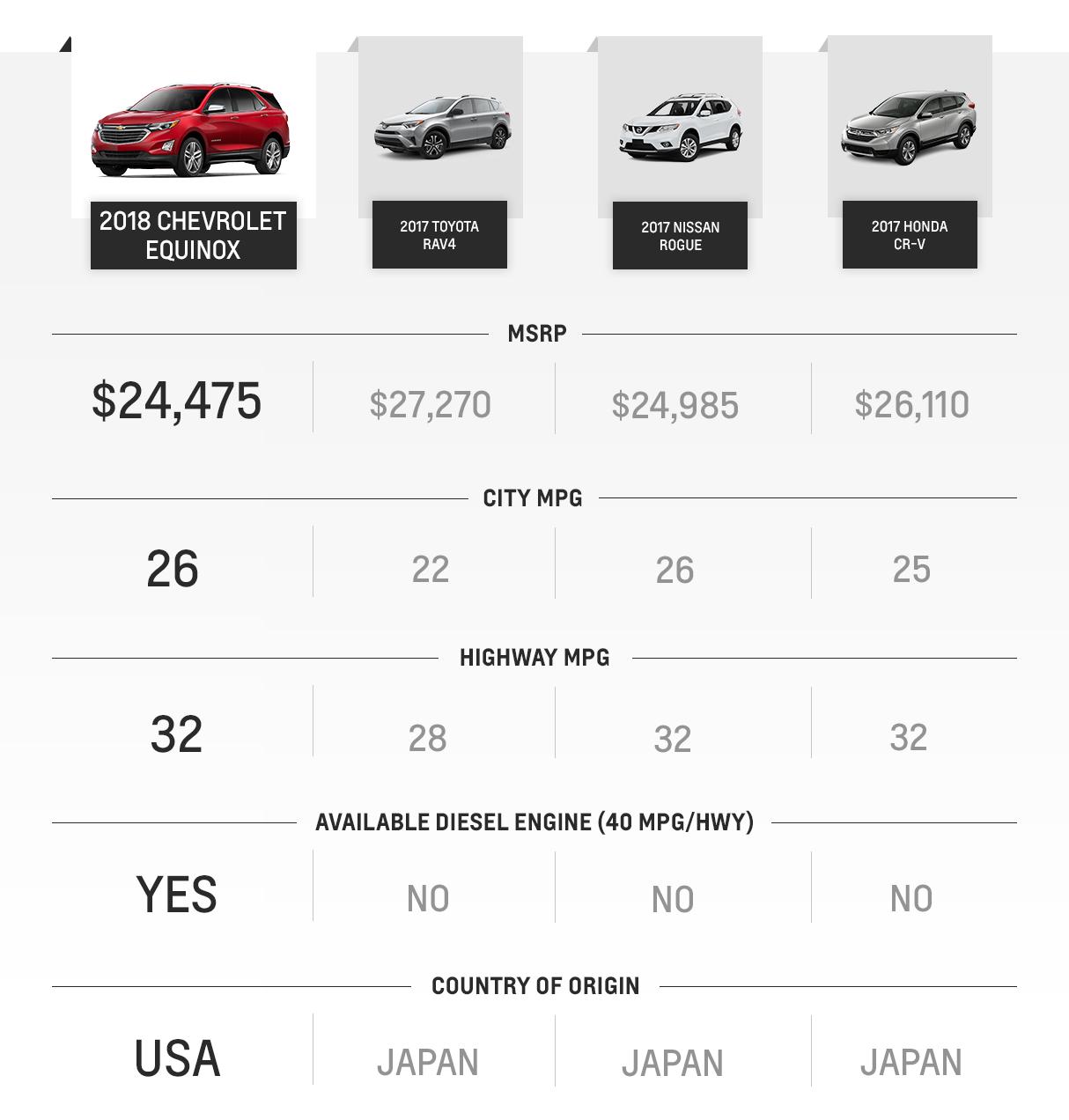 Chevrolet Lowell: 2018 Chevrolet Equinox Comparison